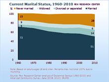 Брак уже непопулярен, делают вывод специалисты