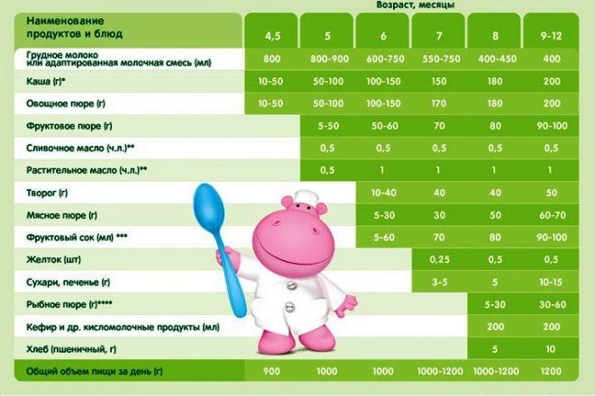 Введение прикорма при грудном и искусственном вскармливании