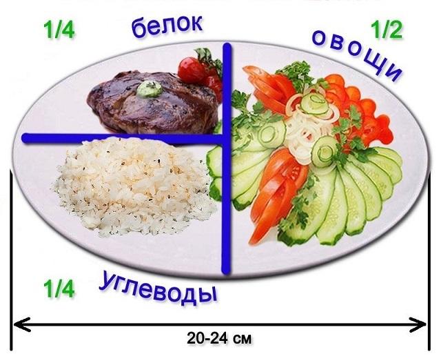 Хотите похудеть — соблюдайте правило тарелки
